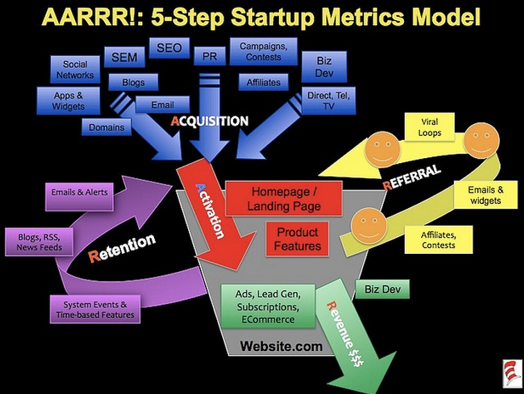 AARRR metrics