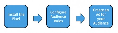 Getting Started With Custom_Audiences From Your Website