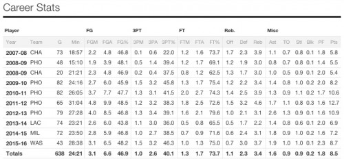 fantasy basketball career averages