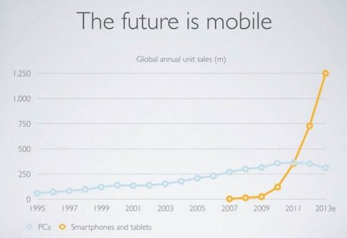 Mobile vs PC sales inevitability of mobile