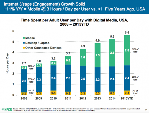Mobile internet trends inevitability of mobile