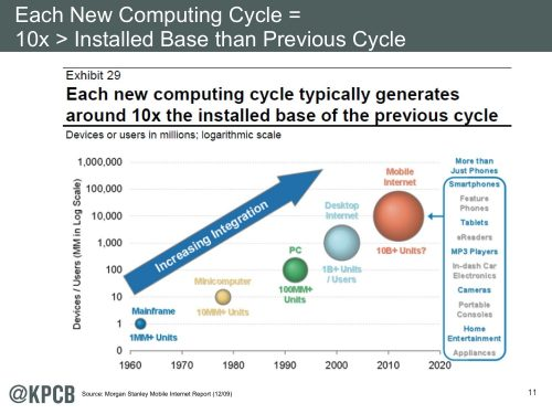 New computing cycles inevitability of mobile