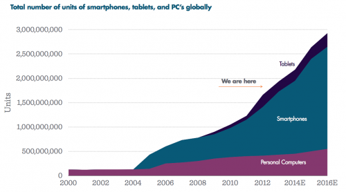 Mobile phones dwarf PC's inevitability of mobile