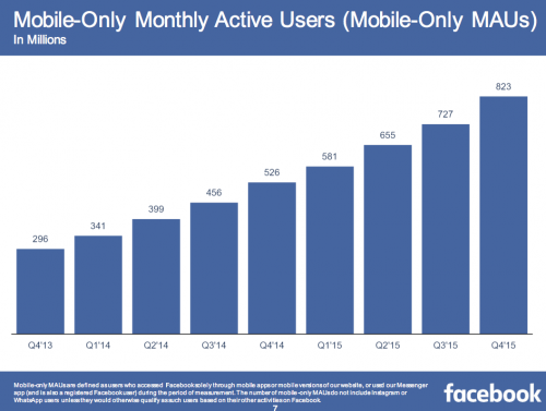 Facebook Mobile Only MAU Inevitability of mobile