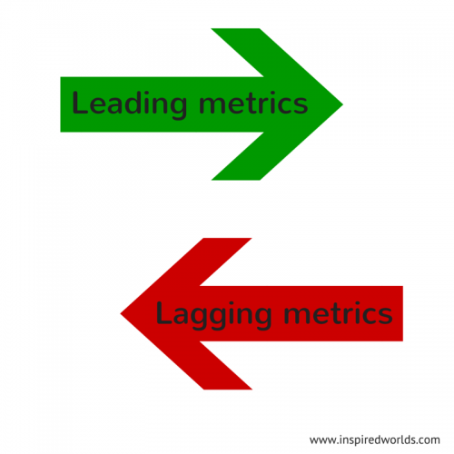 Leading vs lagging metrics