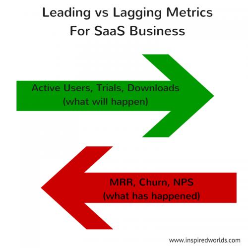 Leading vs lagging metrics for SaaS