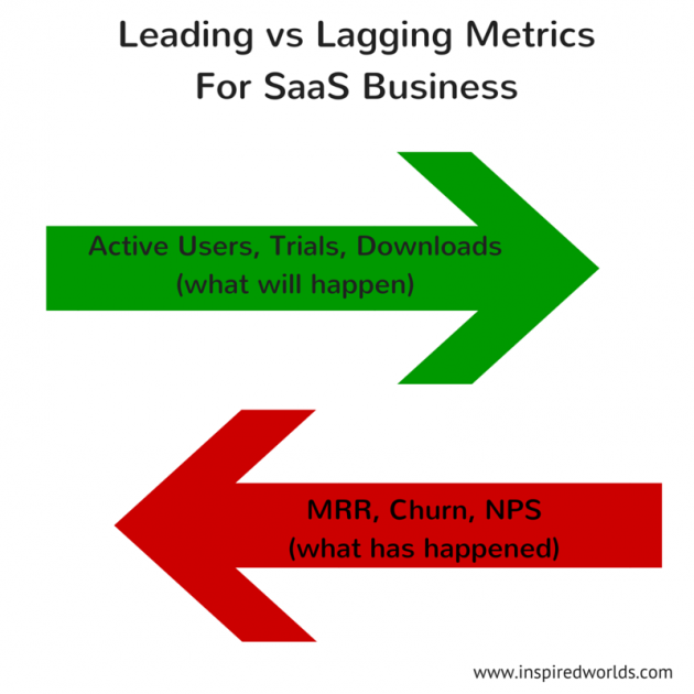 Leading and lagging indicators trading