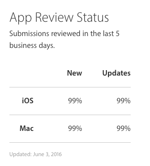 Faster iTunes approval times