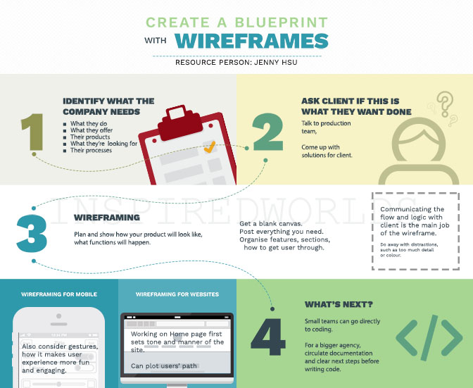 Inspiredworlds create a blueprint with wireframes interview with here are the highlights of my discussion with jenny hsu business analyst at gpyr about wireframes a wireframe for apps is like the blueprint to building malvernweather Image collections