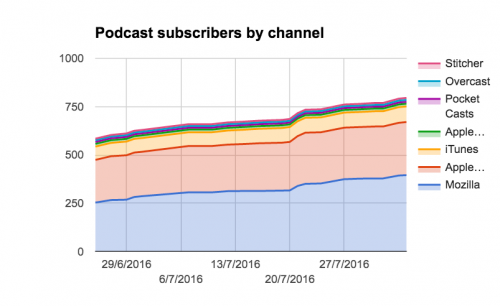 podcast subscriber numbers